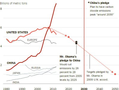 Climate-Goals-Pledged-by-China-and-the-U.S.-2014