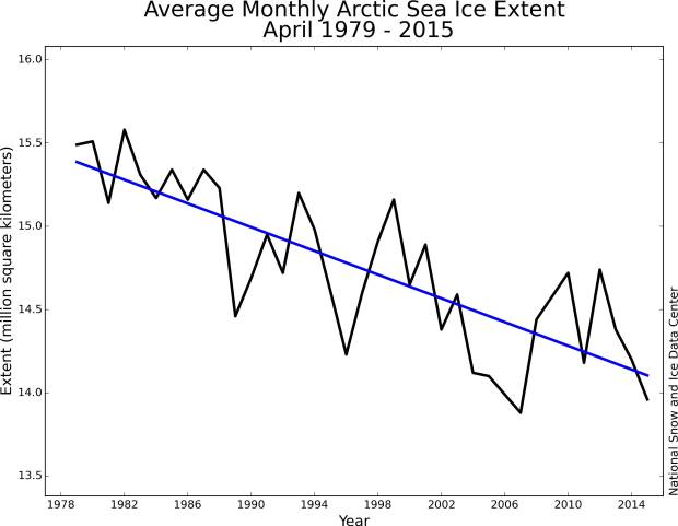 Arctic-sea-ice-decline-2015-May-NSIDC