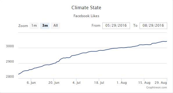 Climatestate-Graphtreon-Facebook-Likes-2016