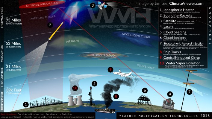 Image result for haarp weather modification 2018