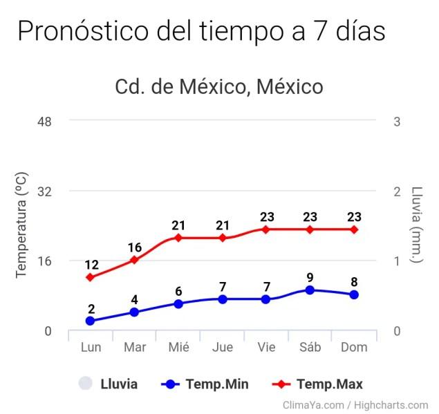 Próximos 7 días. app.climadiario.com click en la imagen para más datos.