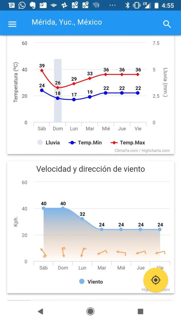 Pronóstico del tiempo para Mérida por nuestra app