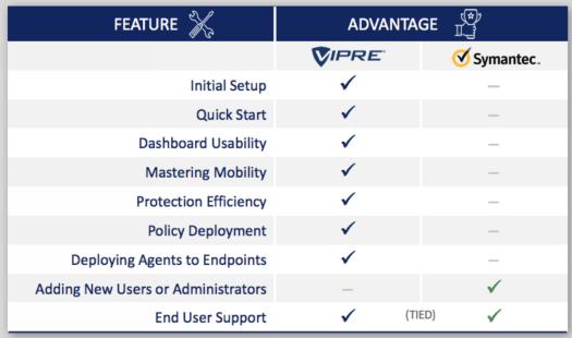 VIPRE vs Symantec.png
