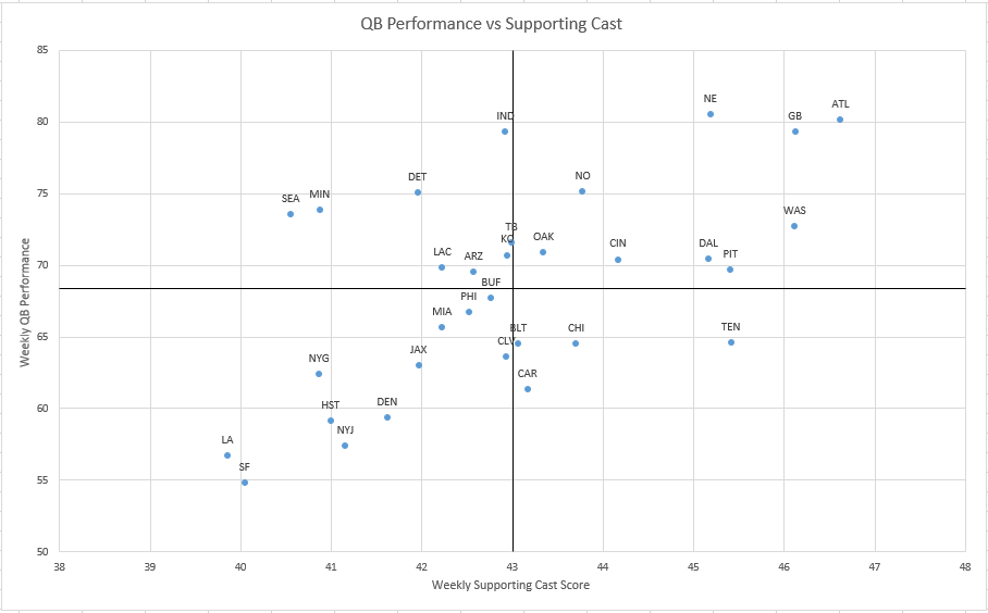 2016 QB to Supporting Cast Correlation v2