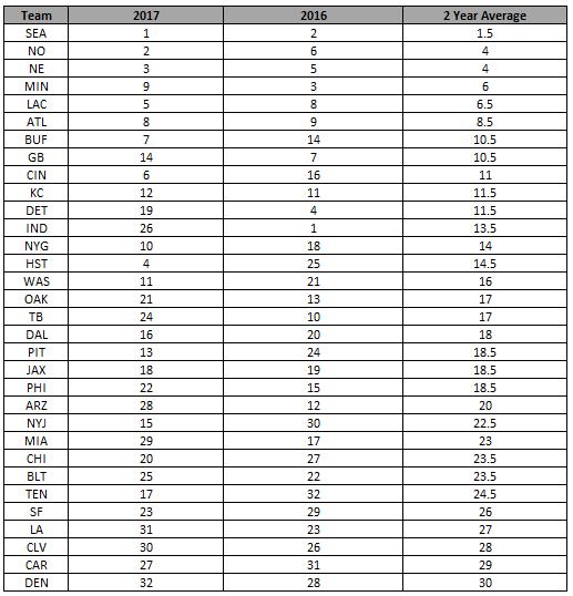 2016_2017 rankings
