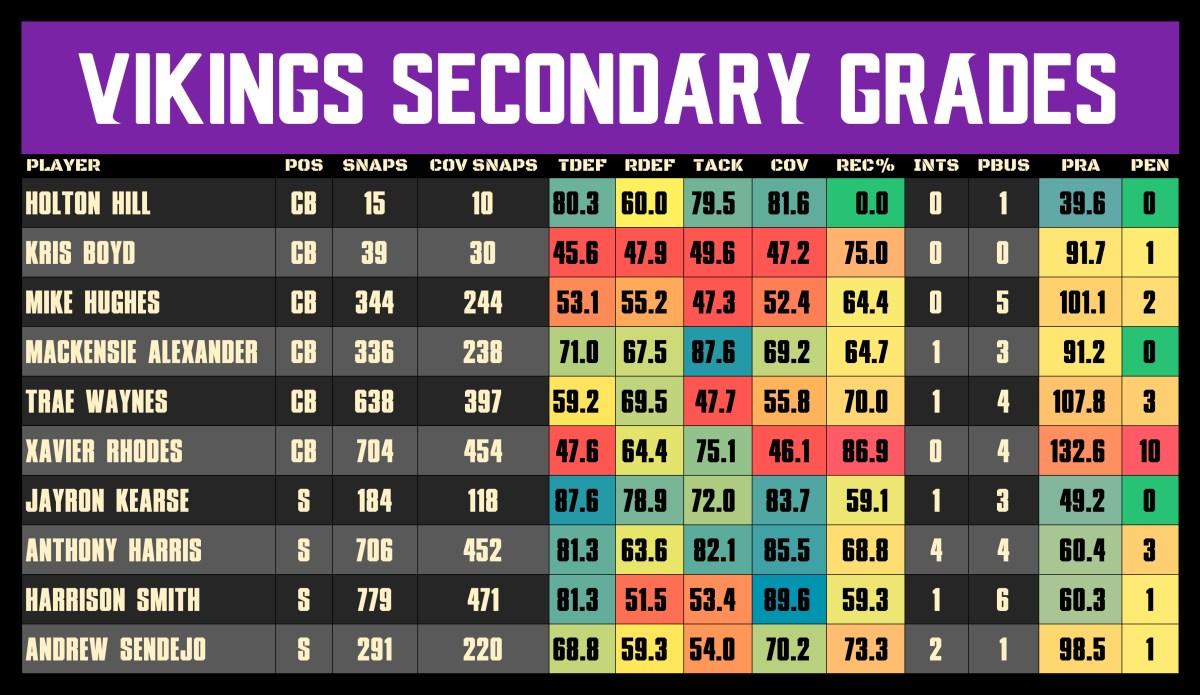 Vikings Secondary Grades after Week 13