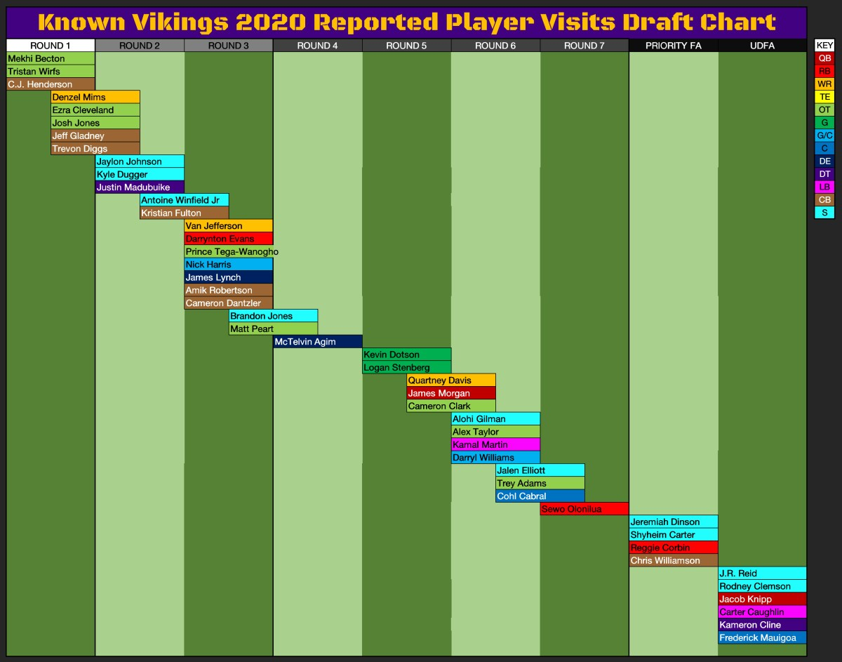 Visits Draft Chart by Round