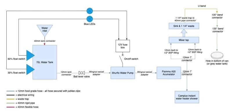 campervan water system diagram van conversion