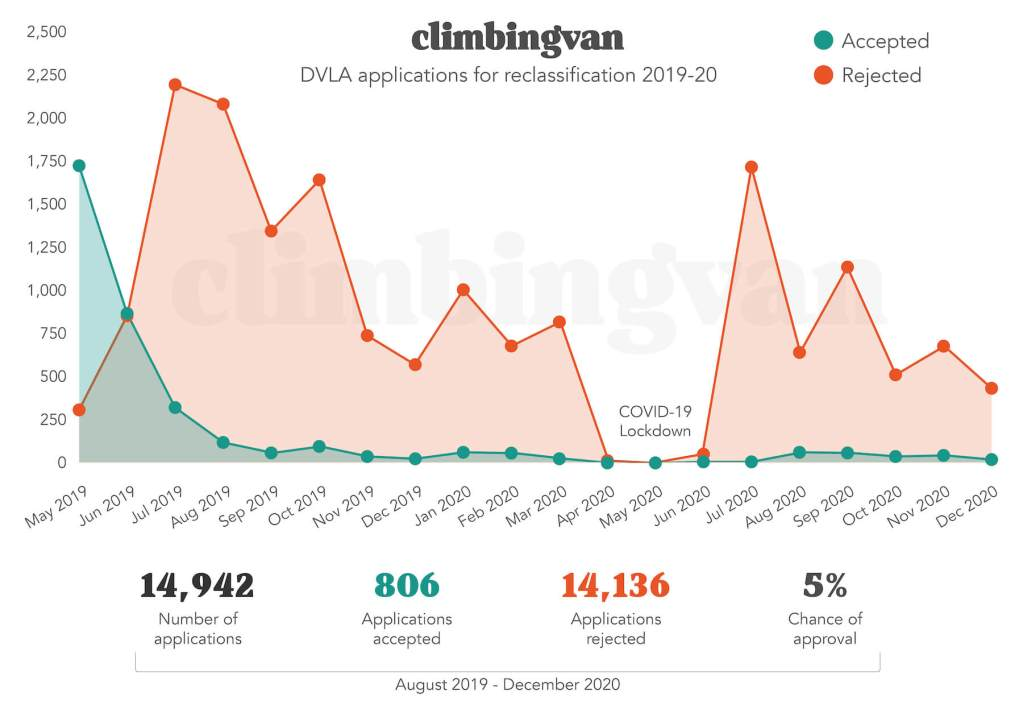 dvla campervan conversion reclassification requests - how many dvla motorhome refused 2020 and 2019