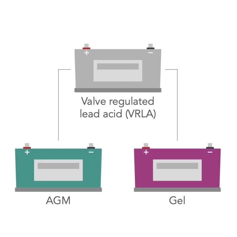 different types of valve regulated lead acid vlra campervan leisure batteries agm and gel