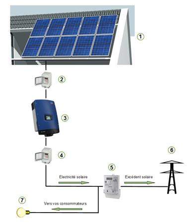 Schéma expliquant le fonctionnement des panneaux solaire fournissant de l'énergie photovoltaique