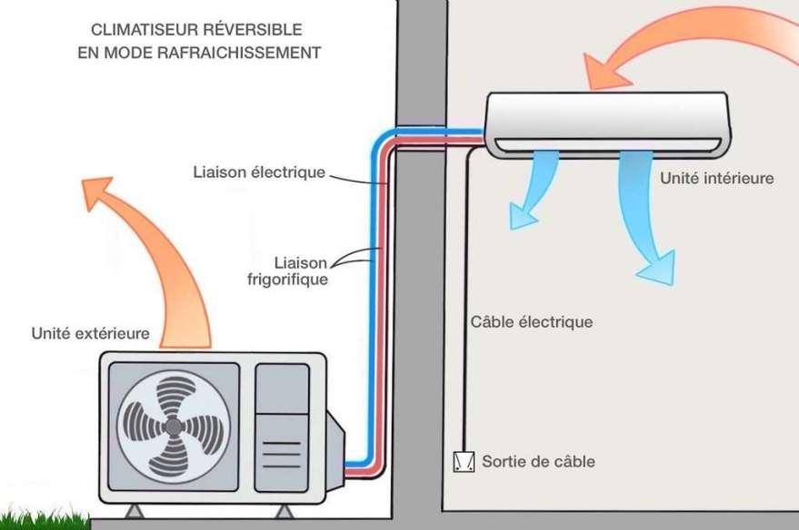 Fonctionnement d'un climatiseur reversible