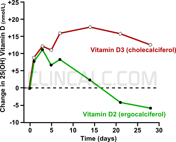 "It's Time to Say ""Goodbye"" to Vitamin D2 (ergocalciferol ..."
