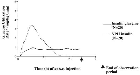 Is there a maximum insulin glargine (Lantus) dose