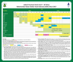 jadwal imunisasi anak idai 2017