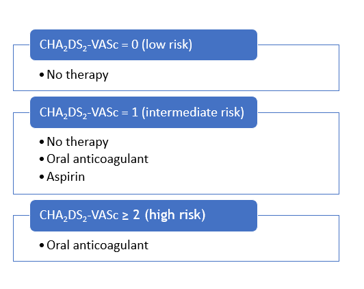 Thromboembolism in AF - Clinical Apothecary