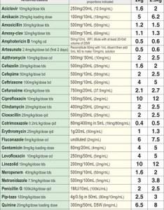 Chart also emergency bolus drug dosing charts clinical gate rh clinicalgate