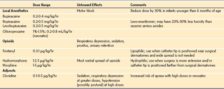 Acute Pain | Clinical Gate