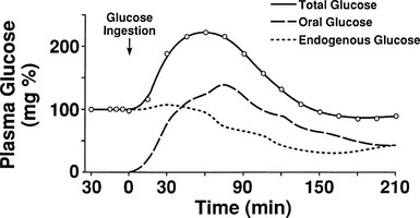 Regulation of Intermediatory Metabolism During Fasting and