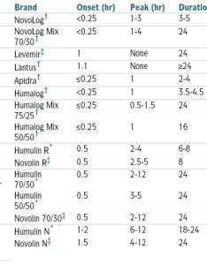 Novolin  insulin sliding scale also die besten online casino seiten in rh diebestenonlinecasino logdown