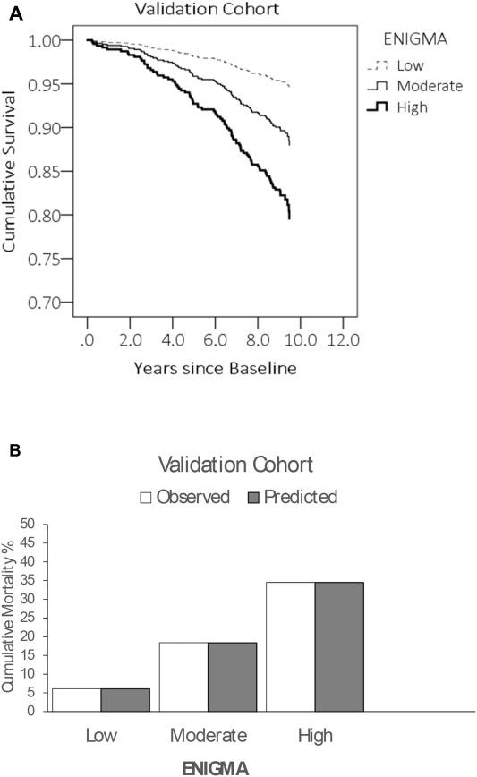 Elderly Nutritional Indicators for Geriatric Malnutrition