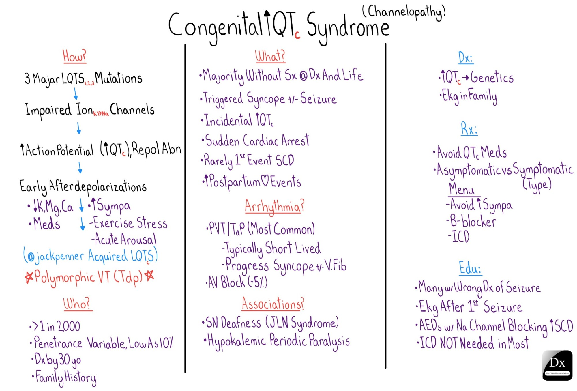 Congenital LCTS