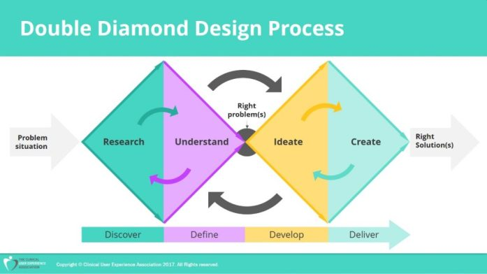 Double Diamond Design Process