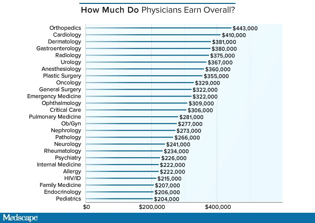 How Much Salary Does A Doctor Make - Resume Examples