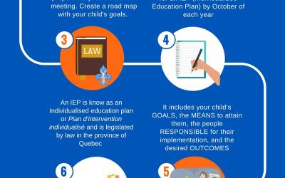 Preparing for your child's IEP meeting!