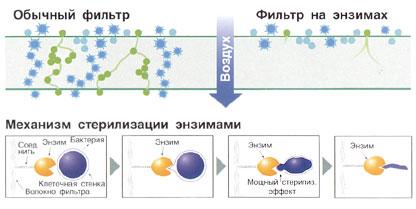 Фильтр на природных энзимах