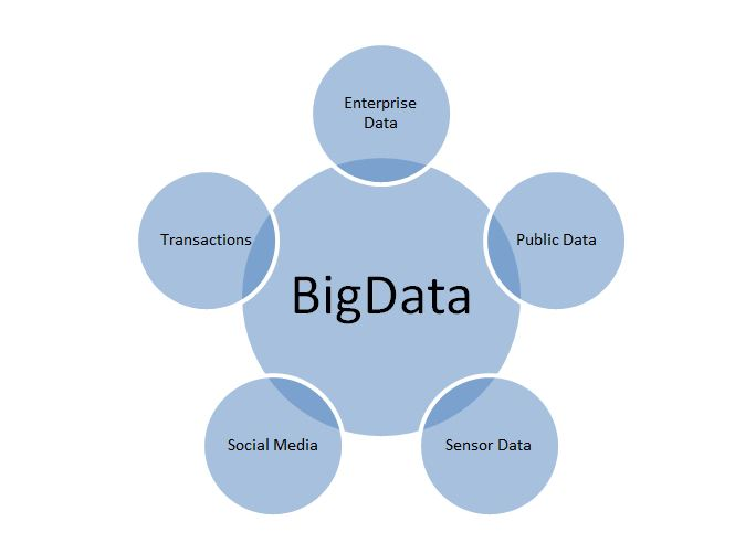 cv big data example