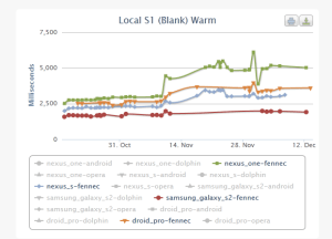 Onload results for Native Fennec