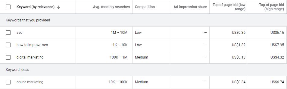 Google keywords planner tool