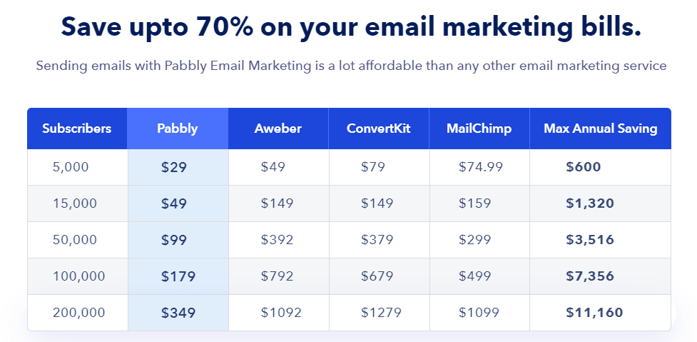 Pabbly email marketing 70% save on long term plan