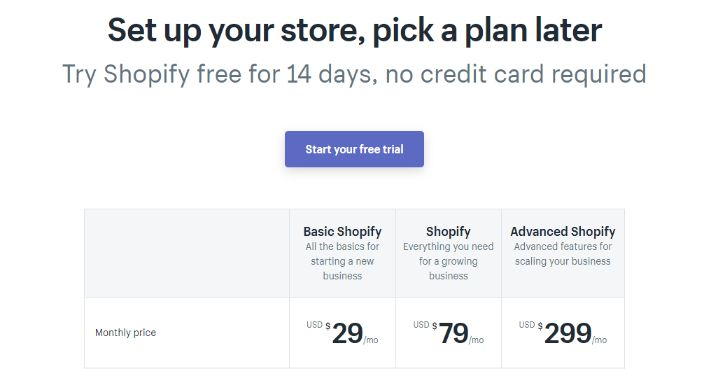 Shopify pricing model