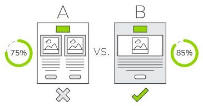 A/B testing is very useful to determine which marketing campaign is doing better than others