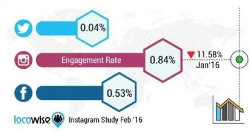 Instagram engagement rate is much higher than Facebook & Twitter