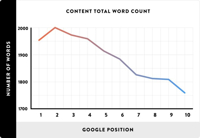 Article length is highly related to SERP ranking position. Try to write at least 2,000 words article.