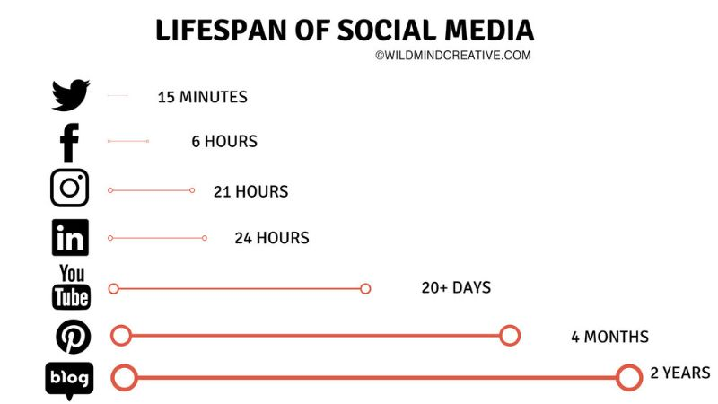 Do you know? How long does your content last on social media? Check this out.