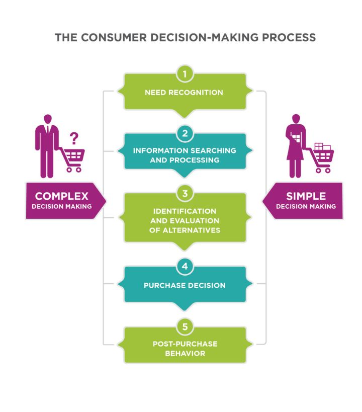 Define your buyer stages and prepare a content plan based on it.