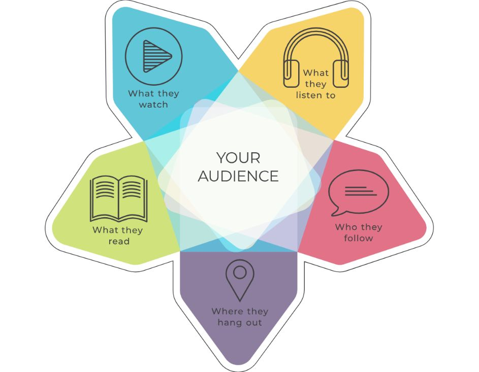 content is the ultimate tool to market your brand.
