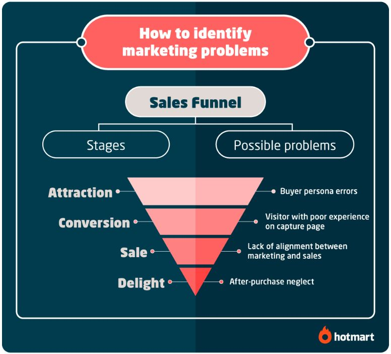 To build a business plan first you need to identify your target market.