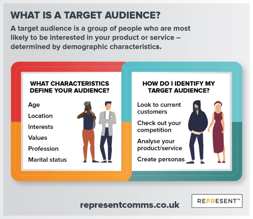 Identify your target audience, it is an excellent way to build loyal customers.