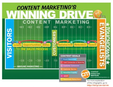 Use content marketing for business growth. First start with potential leads and nurture those leads to make sales.