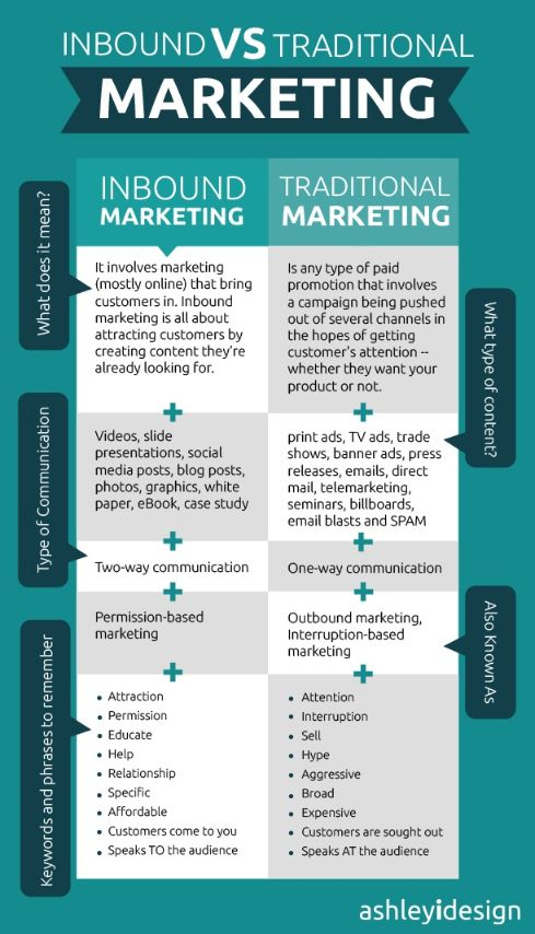 6 Customer Acquisition Marketing Tactics for Business (Practical Guide) (Infographic)