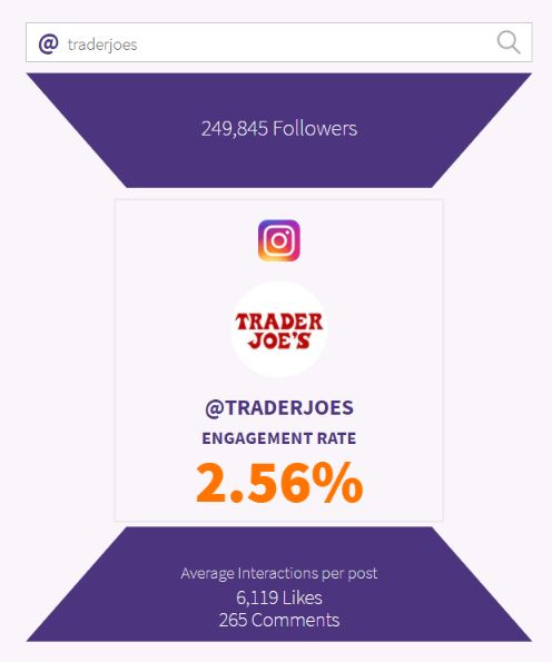 Check on your Instagram competitors performance using Phlanx app.