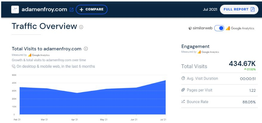 Do you want to see how much traffic your competitors are getting? Then use this tool.