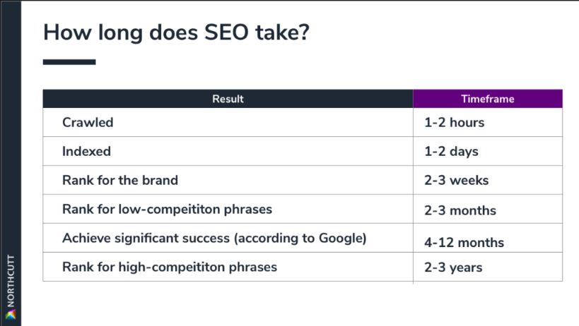 SEO take a considerable time to take effect; thus you have to be patient to see your desired traffic from organic search.