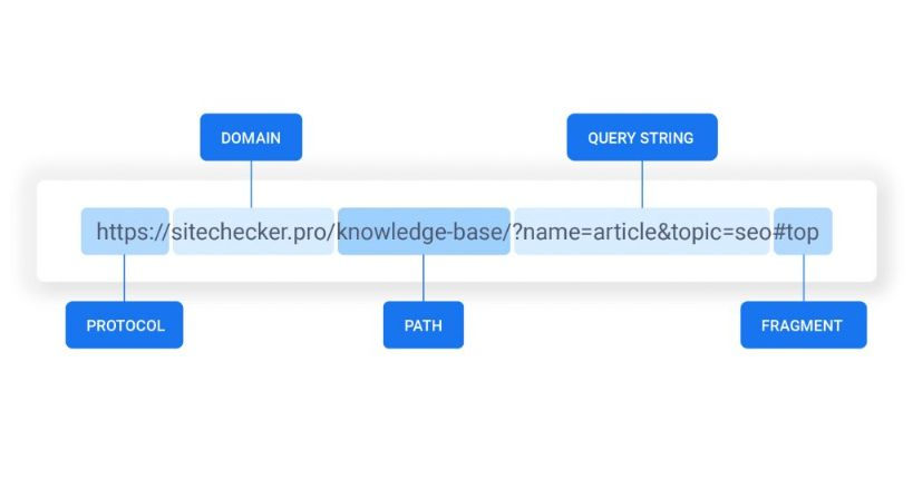 This is the anatomy of a URL structure.