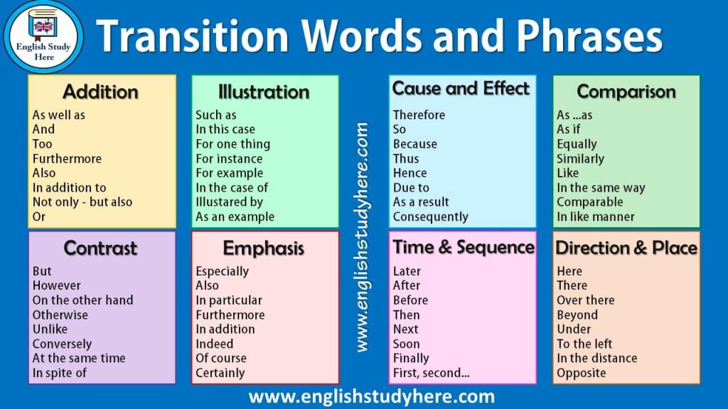 Transition words are important don't forget to use them to make your content more interesting and readable.